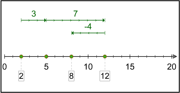Number Line Tool